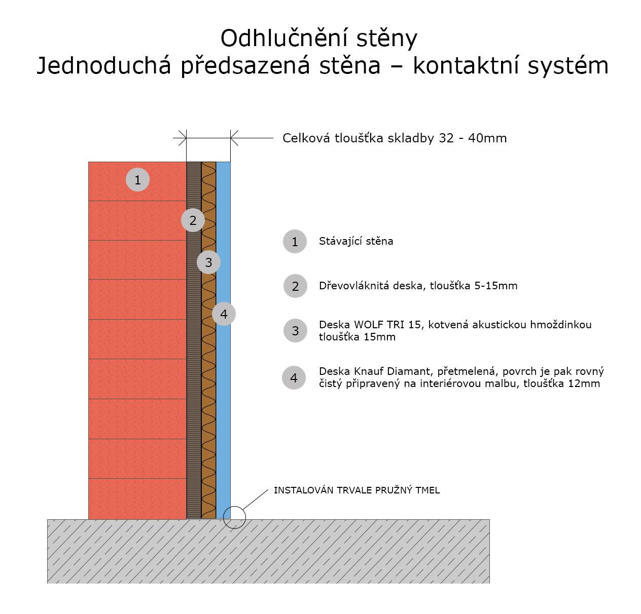 Mezibytová příčka akustika